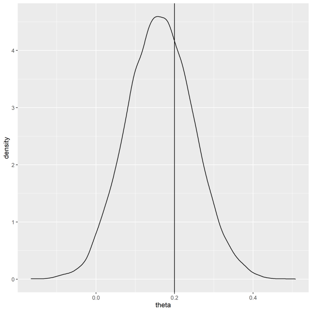 Bayesian analysis gives full distribution of treatment effect.