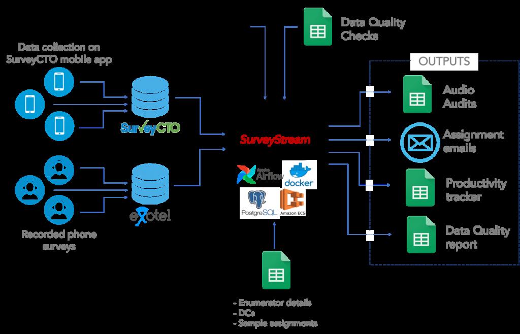 SurveyStreamCTOWorkflow